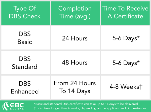 How long it takes for a DBS check